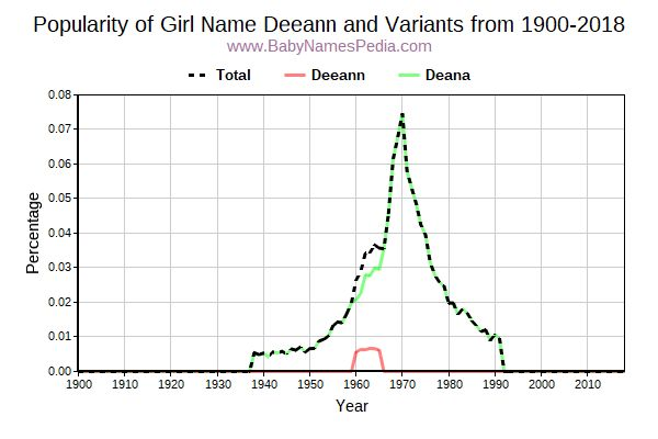 Variant Popularity Trend  for Deeann  from 1900 to 2016