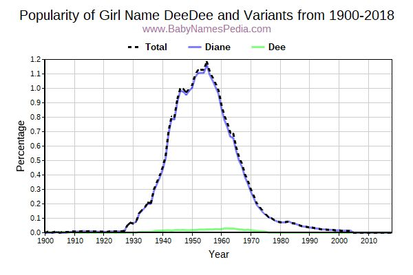 Variant Popularity Trend  for Deedee  from 1900 to 2015