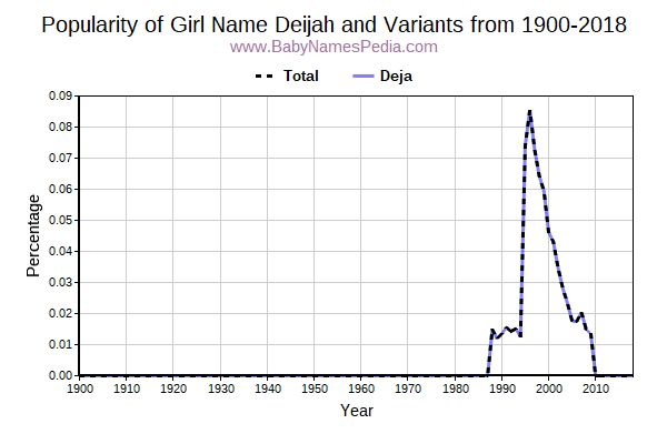 Variant Popularity Trend  for Deijah  from 1900 to 2017