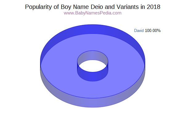 Variant Popularity Chart  for Deio  in 2015