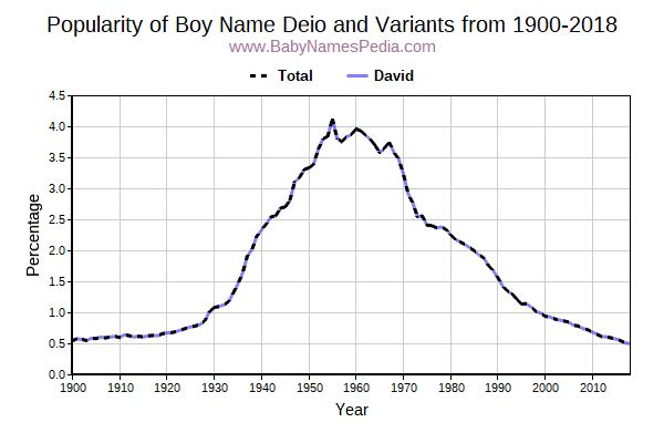 Variant Popularity Trend  for Deio  from 1900 to 2015