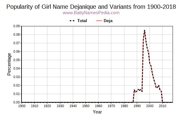 Variant Popularity Trend  for Dejanique  from 1900 to 2017