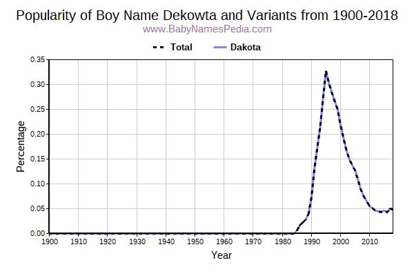 Variant Popularity Trend  for Dekowta  from 1900 to 2017