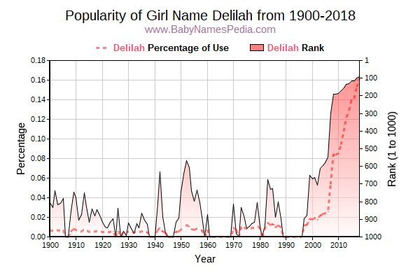 Popularity Trend  for Delilah  from 1900 to 2015