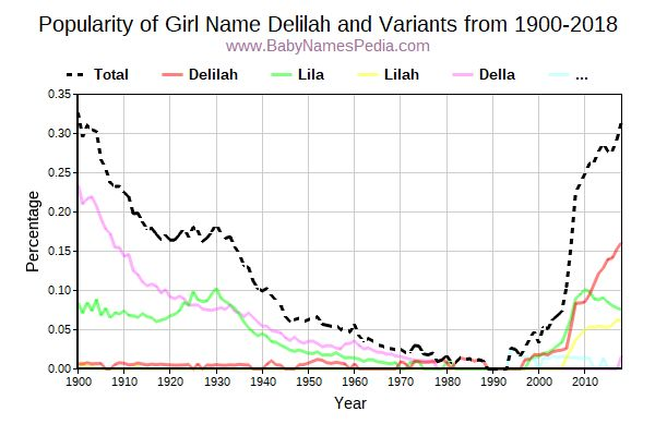 Variant Popularity Trend  for Delilah  from 1900 to 2015