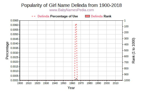 Popularity Trend  for Delinda  from 1900 to 2017