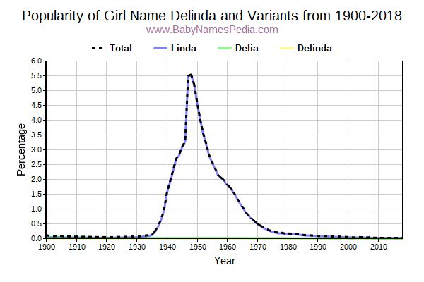 Variant Popularity Trend  for Delinda  from 1900 to 2017