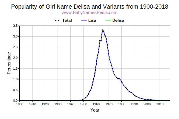 Variant Popularity Trend  for Delisa  from 1900 to 2017