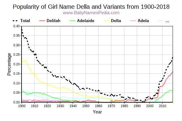 Variant Popularity Trend  for Della  from 1900 to 2015