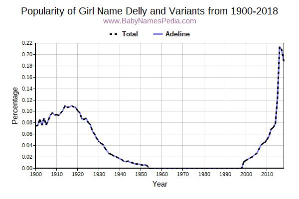 Variant Popularity Trend  for Delly  from 1900 to 2015