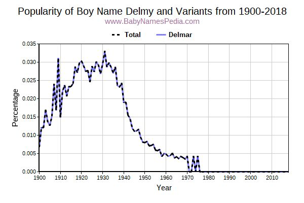 Variant Popularity Trend  for Delmy  from 1900 to 2016