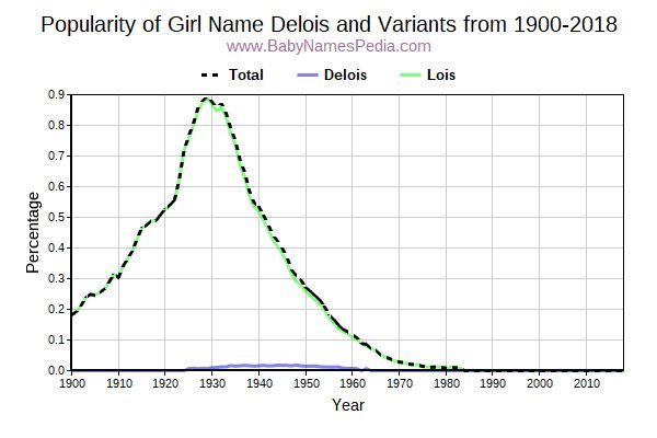 Variant Popularity Trend  for Delois  from 1900 to 2016