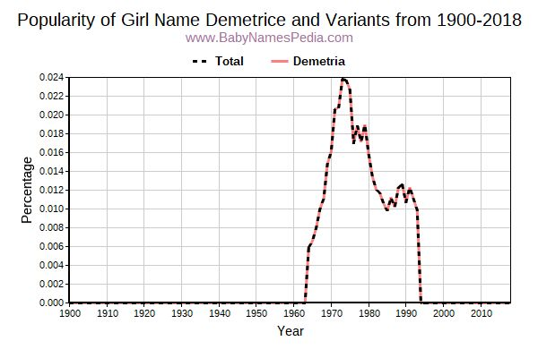 Variant Popularity Trend  for Demetrice  from 1900 to 2017