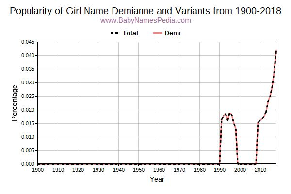 Variant Popularity Trend  for Demianne  from 1900 to 2016