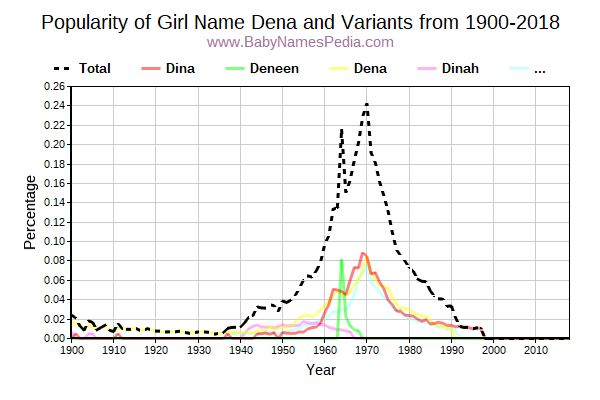 Variant Popularity Trend  for Dena  from 1900 to 2017