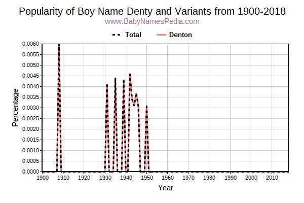 Variant Popularity Trend  for Denty  from 1900 to 2018