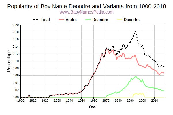 Variant Popularity Trend  for Deondre  from 1900 to 2018