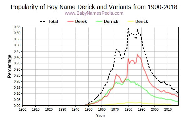 Variant Popularity Trend  for Derick  from 1900 to 2016