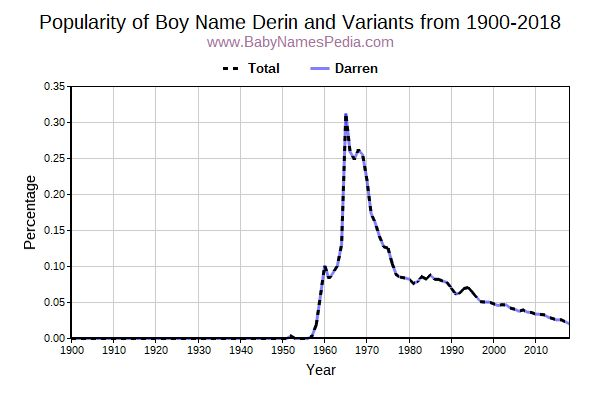 Variant Popularity Trend  for Derin  from 1900 to 2017