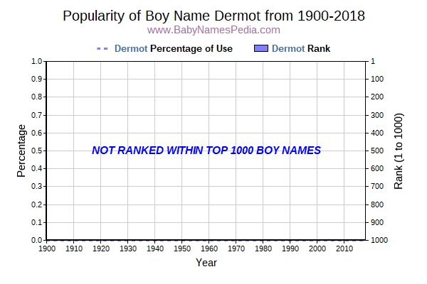 Popularity Trend  for Dermot  from 1900 to 2016