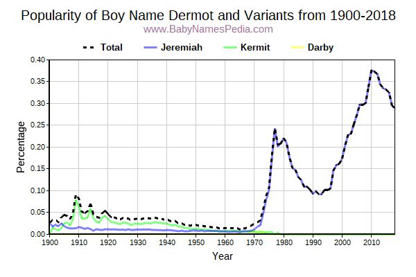 Variant Popularity Trend  for Dermot  from 1900 to 2016