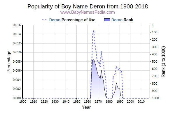 Popularity Trend  for Deron  from 1900 to 2016