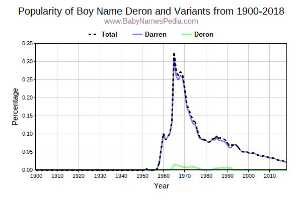 Variant Popularity Trend  for Deron  from 1900 to 2016