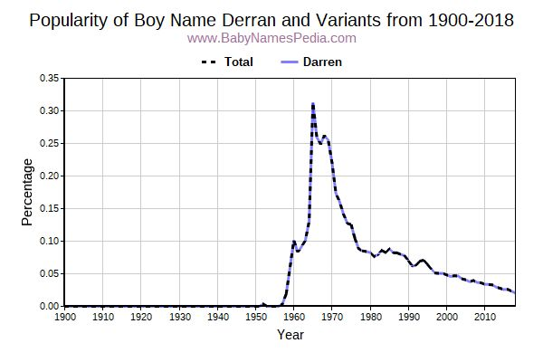 Variant Popularity Trend  for Derran  from 1900 to 2016