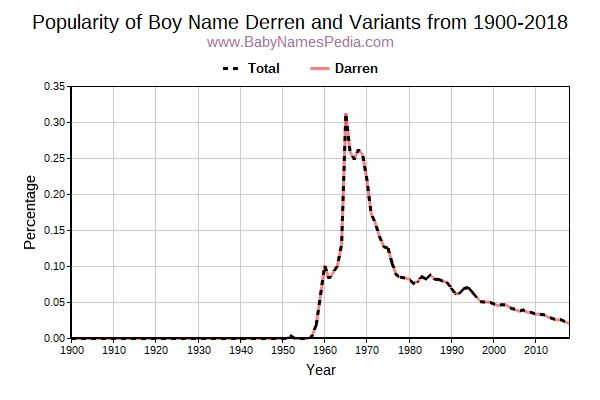 Variant Popularity Trend  for Derren  from 1900 to 2017