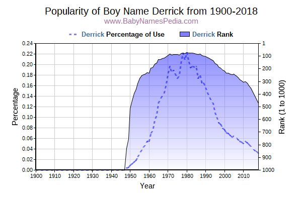 Popularity Trend  for Derrick  from 1900 to 2018