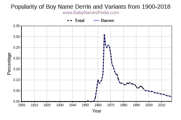 Variant Popularity Trend  for Derrin  from 1900 to 2016