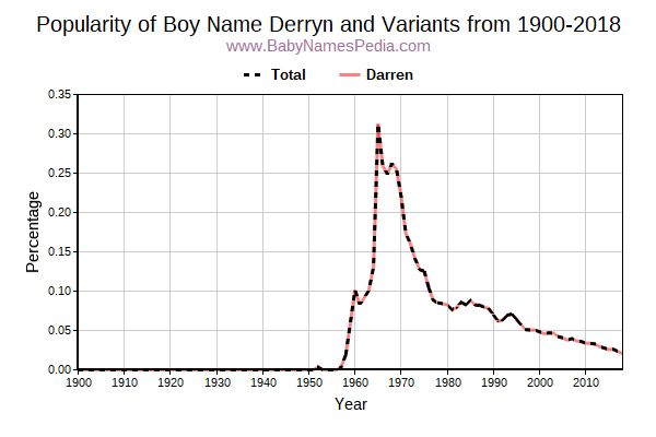 Variant Popularity Trend  for Derryn  from 1900 to 2016