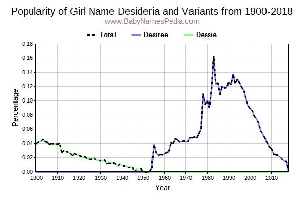 Variant Popularity Trend  for Desideria  from 1900 to 2016