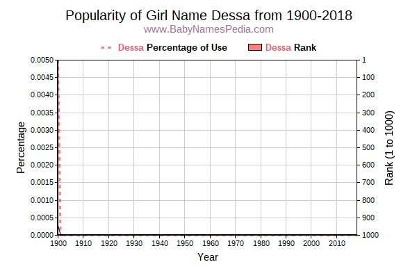 Popularity Trend  for Dessa  from 1900 to 2016