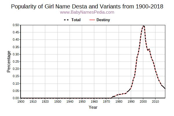 Variant Popularity Trend  for Desta  from 1900 to 2018