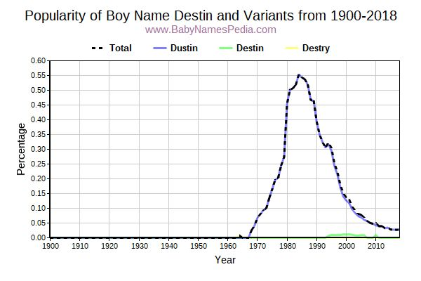 Variant Popularity Trend  for Destin  from 1900 to 2016