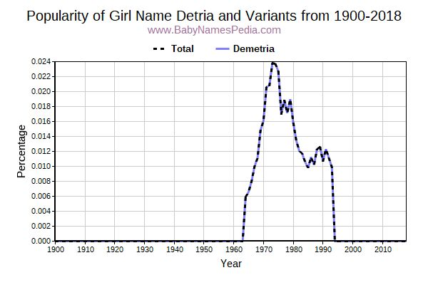 Variant Popularity Trend  for Detria  from 1900 to 2017