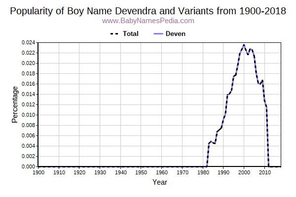 Devendra - Meaning of Devendra, What does Devendra mean?