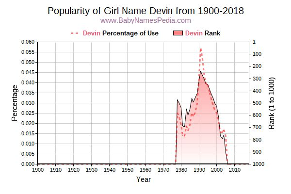 Popularity Trend  for Devin  from 1900 to 2015