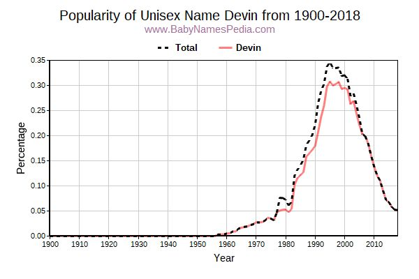 Unisex Popularity Trend  for Devin  from 1900 to 2015