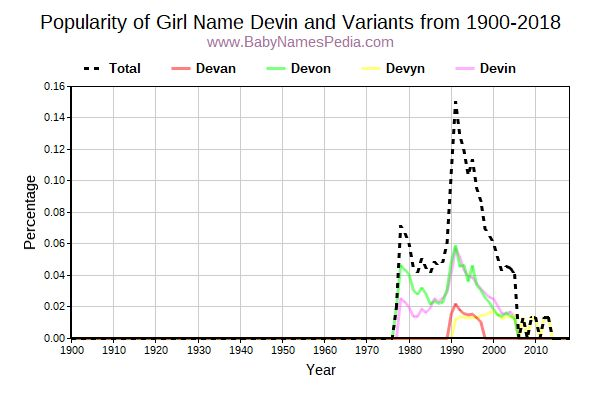 Variant Popularity Trend  for Devin  from 1900 to 2015