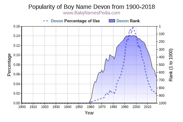 Popularity Trend  for Devon  from 1900 to 2015