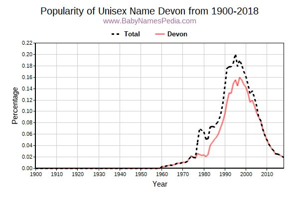 Unisex Popularity Trend  for Devon  from 1900 to 2015