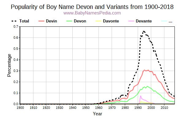 Variant Popularity Trend  for Devon  from 1900 to 2015