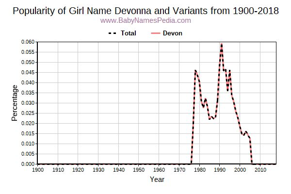 Variant Popularity Trend  for Devonna  from 1900 to 2018