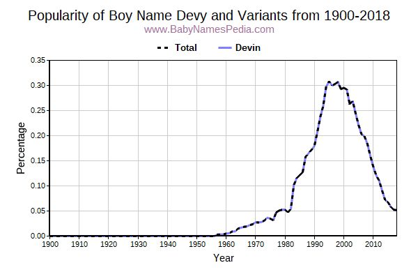 Variant Popularity Trend  for Devy  from 1900 to 2016