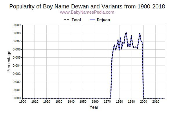 Variant Popularity Trend  for Dewan  from 1900 to 2018