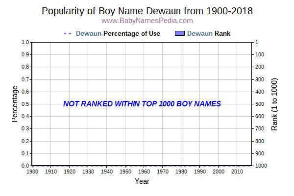 Dewaun Meaning Of Dewaun What Does Dewaun Mean