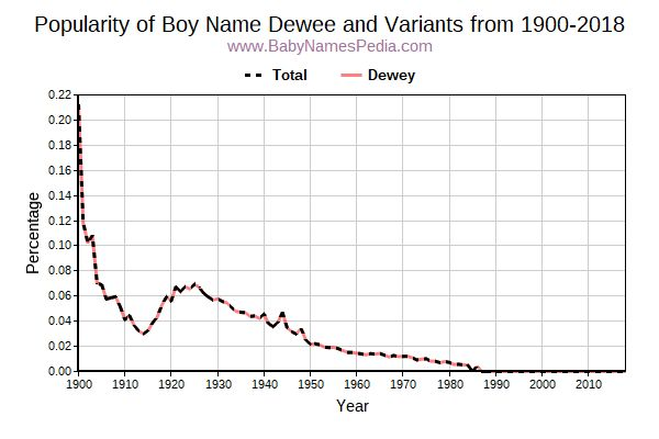 Variant Popularity Trend  for Dewee  from 1900 to 2015