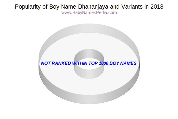 Variant Popularity Chart  for Dhananjaya  in 2016